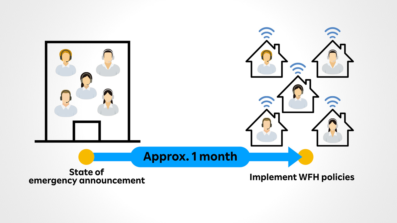 Rakuten Insurance Group Enables WFH for Contact Center Staff