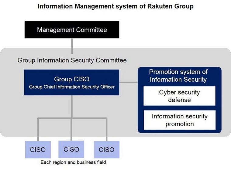 Information Management system of Rakuten Group
