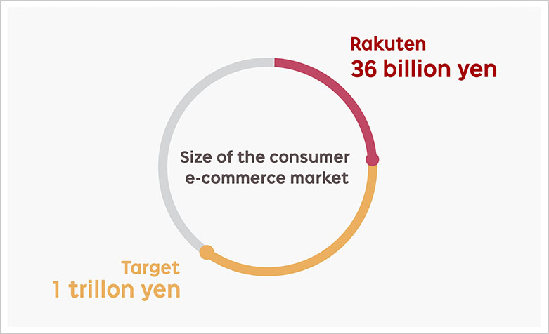 Rakuten's gross transaction value status against targeting 1 trillion yen