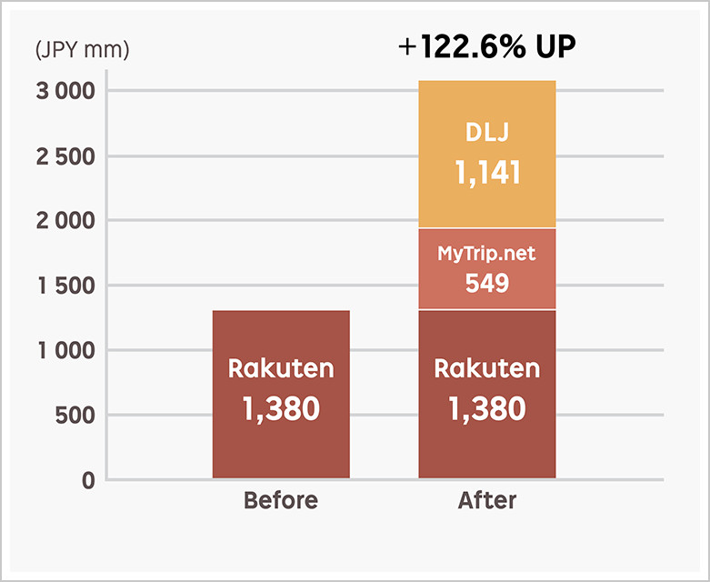Rakuten's net profit growth after M&As