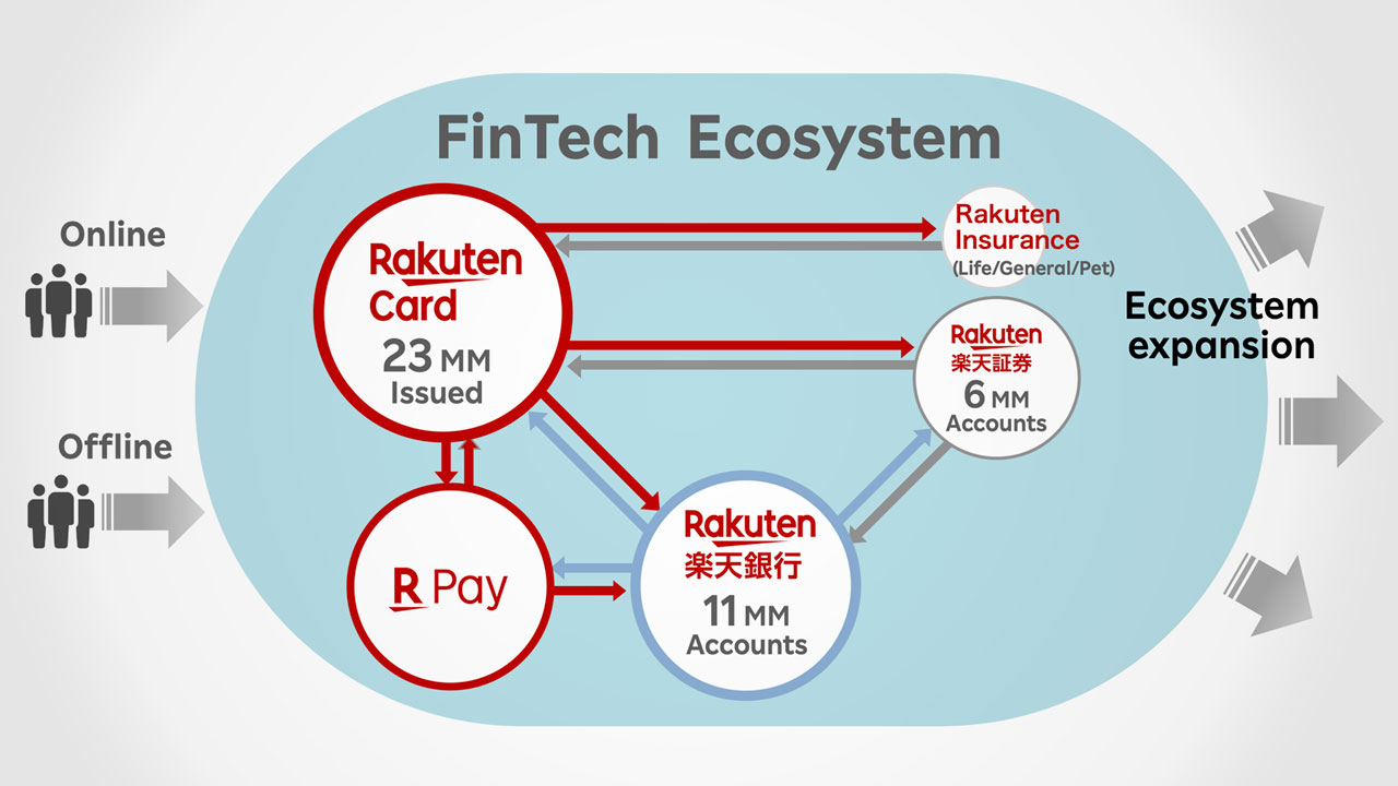 Exploring the FinTech Group Company's Ecosystem Strategy