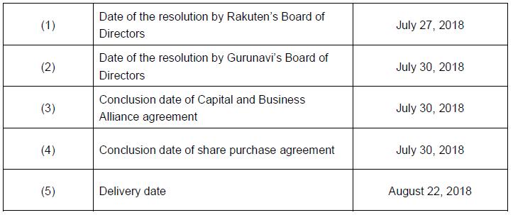Notice Regarding Capital And Business Alliance Agreement Between