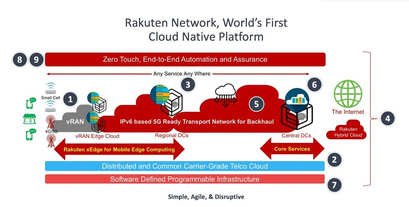 Rakuten Launches First Real-World End-to-End Tests in a Fully Virtualized Cloud-Native Mobile Network