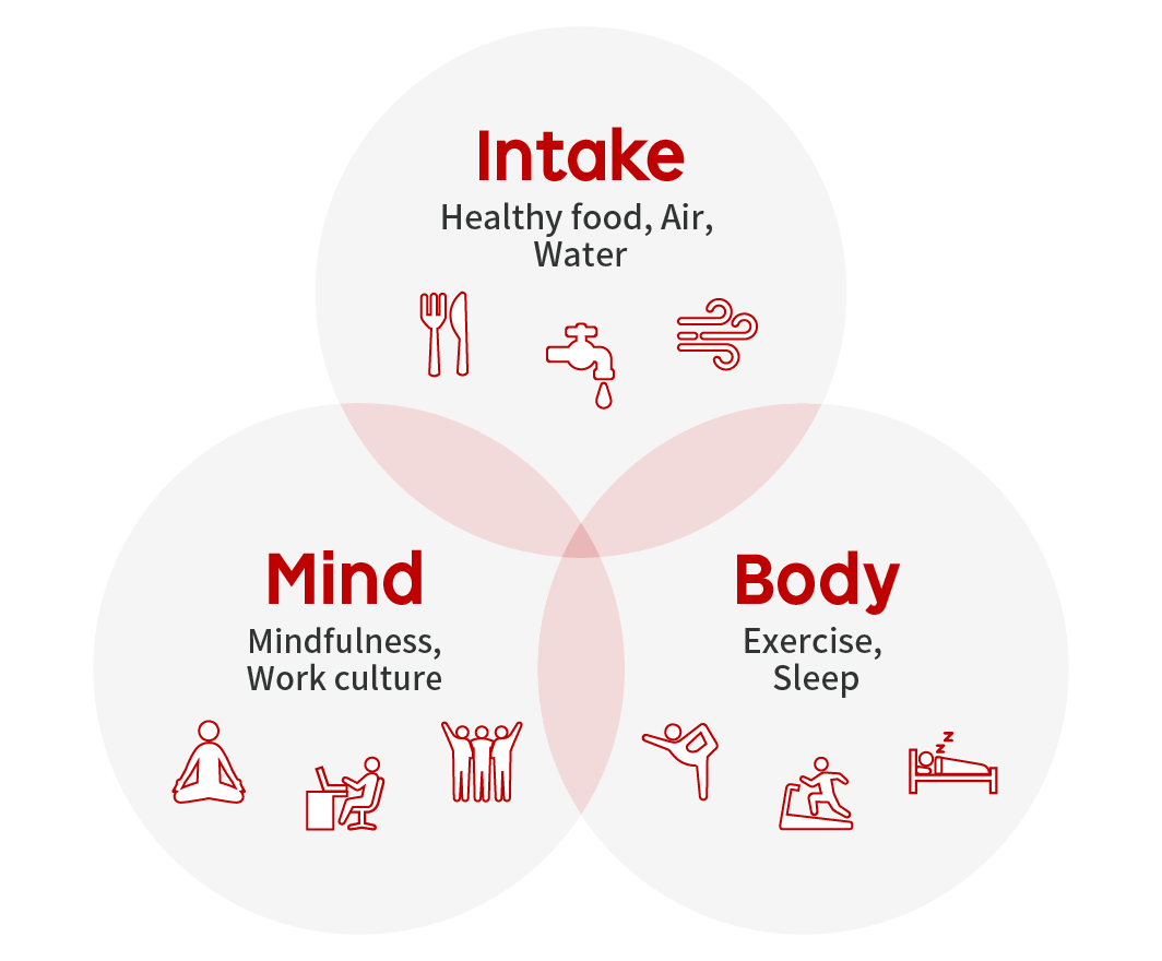 Rakuten Wellness Factors